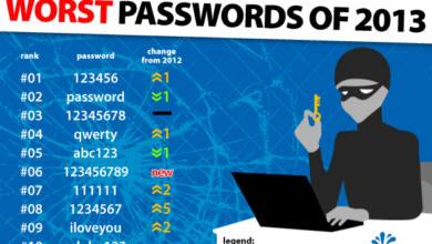 Die schlechtesten Passwörter 2013 (Quelle: splashdata.com)