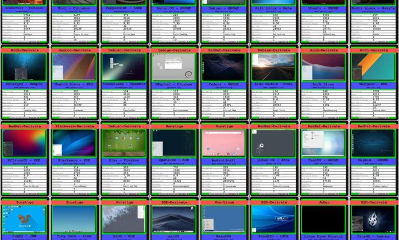 linux distris quartettkarten
