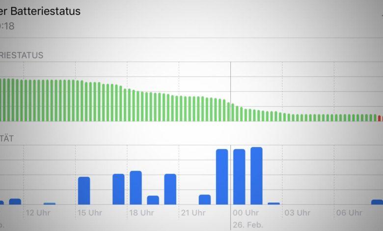 Bild von Hoher Akkuverbrauch beim iPad? Hier ist die Lösung!