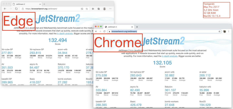 Bei einer frischen Installation mit nur einem offenen Tab ist Chrome bereits langsamer, wenn auch nicht viel.