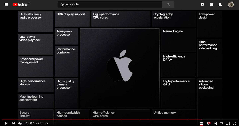 Maßgeschneiderte Zukunft: Apples ARM-Prozessoren können, was der Mac braucht – und umgekehrt. (Screenshot Youtube Apple WWDC 2020)