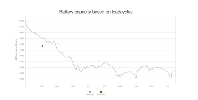 coconutBattery Online battery loadcycles macbook