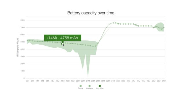 coconutBattery Online capacity over time