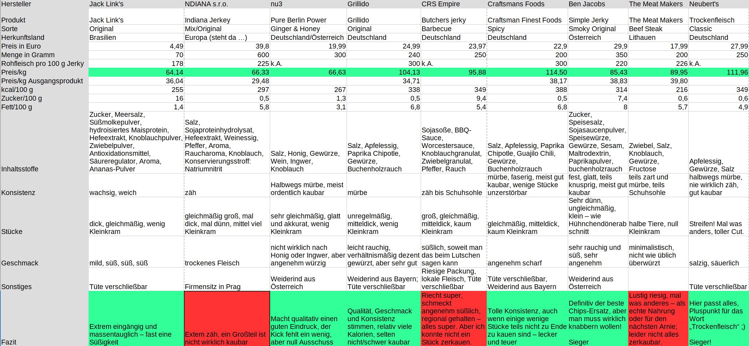 tabelle mit informationen zu diversen beef-jerky-produkten.