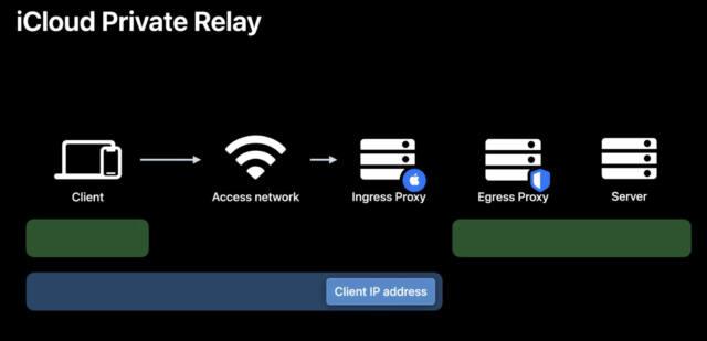 So funktioniert iCloud+ Private Relay: Es handelt sich um einen doppelten Proxy-Server. (Quelle: Apple Developer)