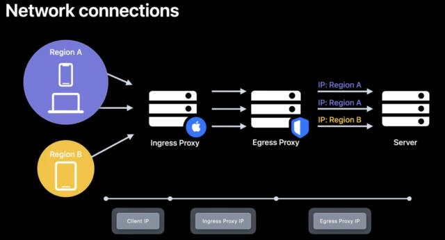 Geoblocking Fehlanzeige: Zwar anonymisiert Apple die IP-Adresse, die Region bleibt jedoch erhalten. (Quelle: Apple Developer)